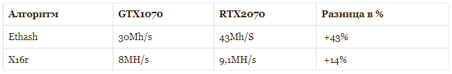 RTX 2070 and GTX 1080 hashrate