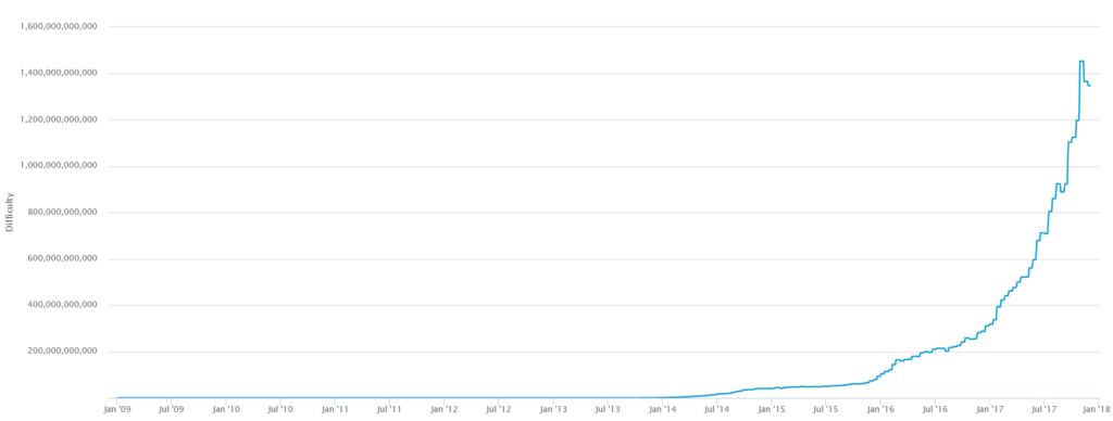 difficulty of mining Bitcoin in the past few years