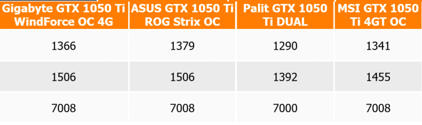 Which video card to choose when buying, an overview of all models for mining at home