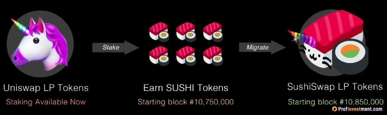 reward with cryptocurrency token SushiSwap (SUSHI)